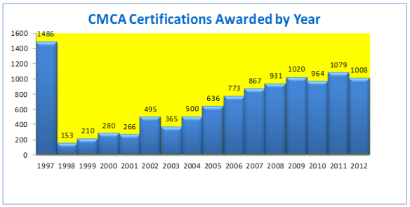 CMCA certs awarded 2012