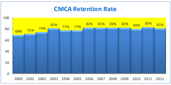 CMCA retention rate