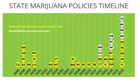 weed-policies