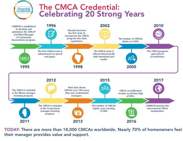 CMCA 20 yr timeline