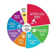 cmca-study-graphic-2